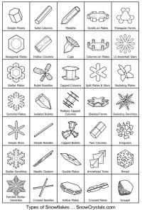 A chart of commonly agreed upon types of snow crystals